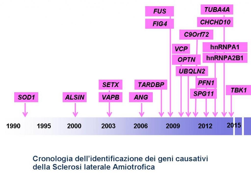 Cronologia geni SLA